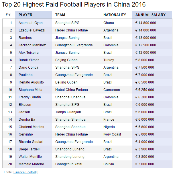 Top 20 highest paid football players in China 2016