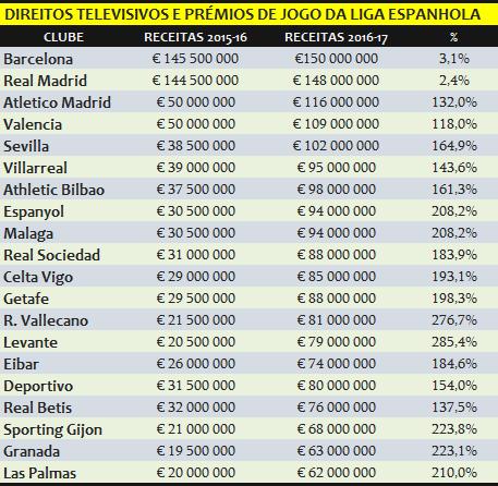 direitos tv liga espanhola