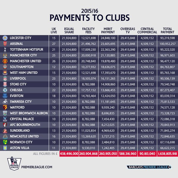 premier league dinheiros