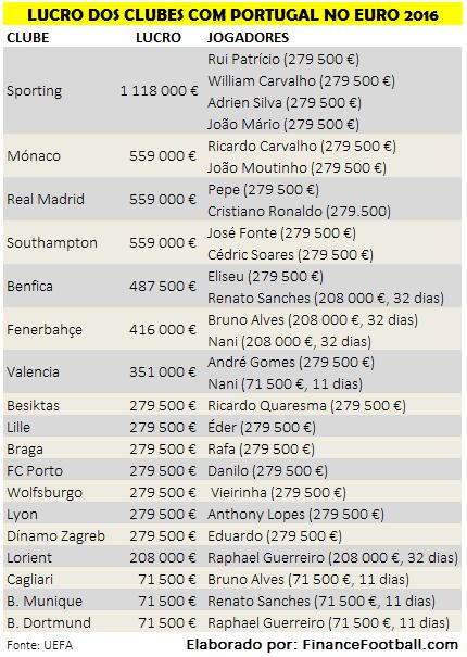 lucro clubes euro 2016