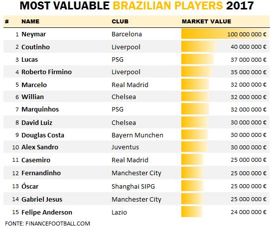 Lucas Moura Brazil 2017: Top 15 Most Valuable Players Brasileirão 2017
